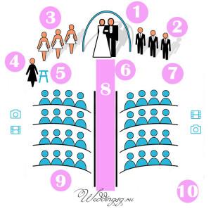 сколько стоит выездная регистрация брака, сценарий выездной регистрации брака,